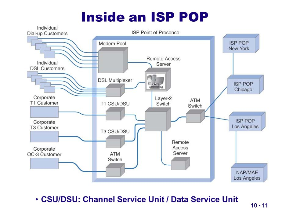 Inside an ISP POP