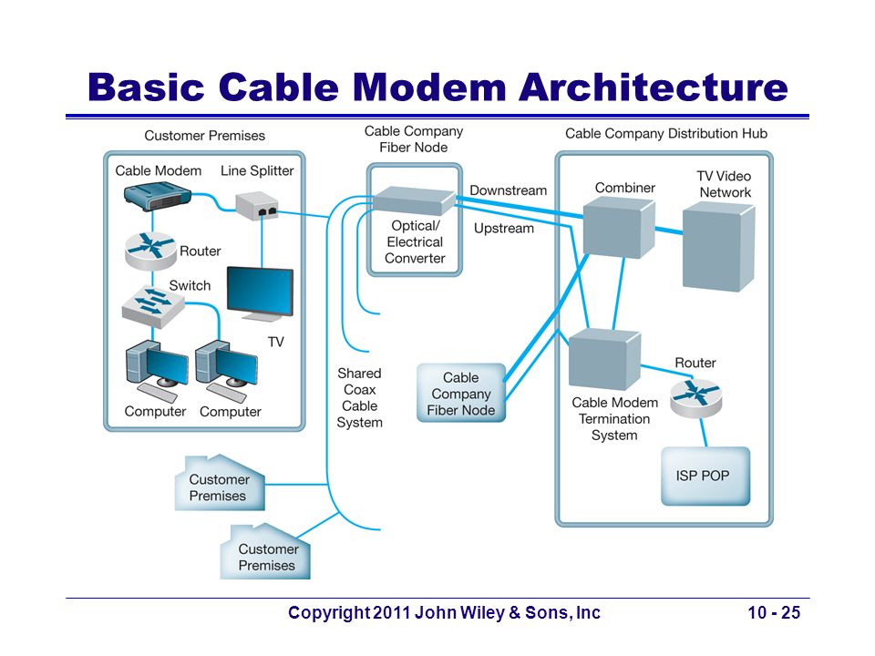Basic Cable Modem Architecture