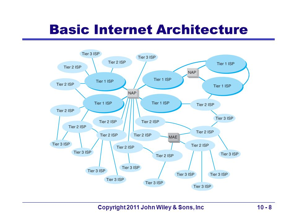 Basic Internet Architecture
