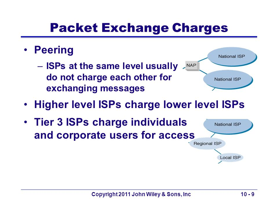 Packet Exchange Charges