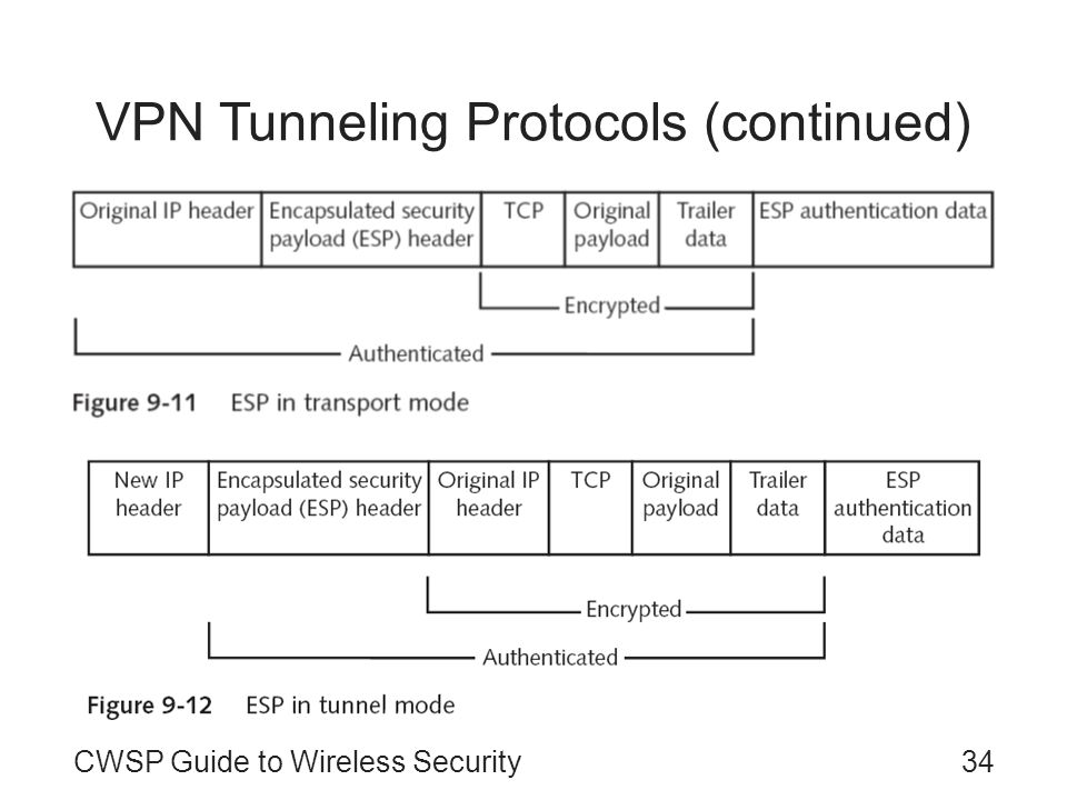 VPN Tunneling Protocols (continued)