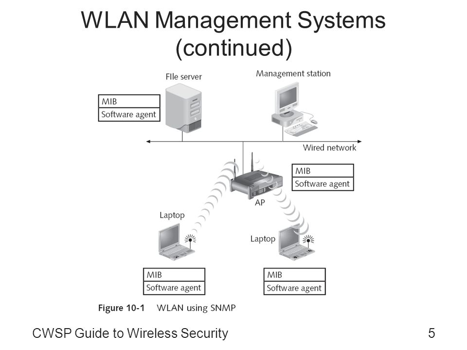 WLAN Management Systems (continued)