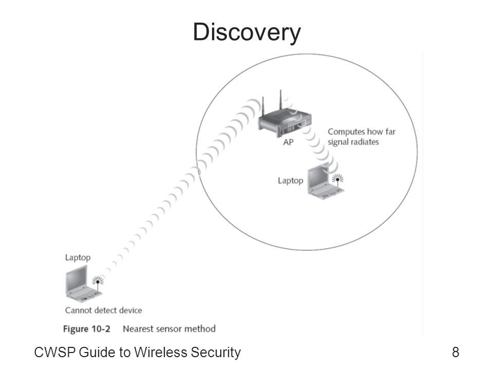 Discovery CWSP Guide to Wireless Security