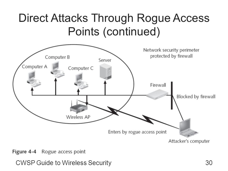 Direct Attacks Through Rogue Access Points (continued)