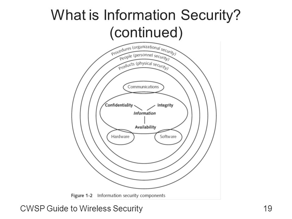What is Information Security (continued)