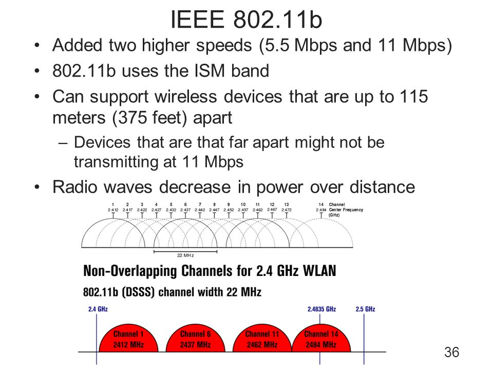 IEEE 802.11b Added two higher speeds (5.5 Mbps and 11 Mbps)