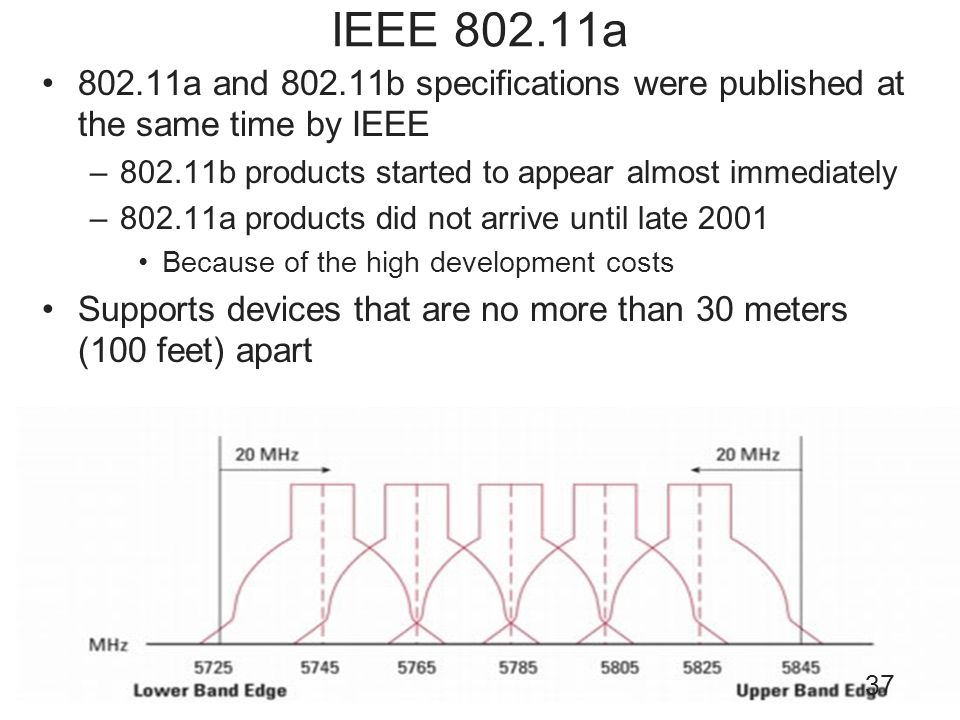 IEEE 802.11a802.11a and 802.11b specifications were published at the same time by IEEE. 802.11b products started to appear almost immediately.