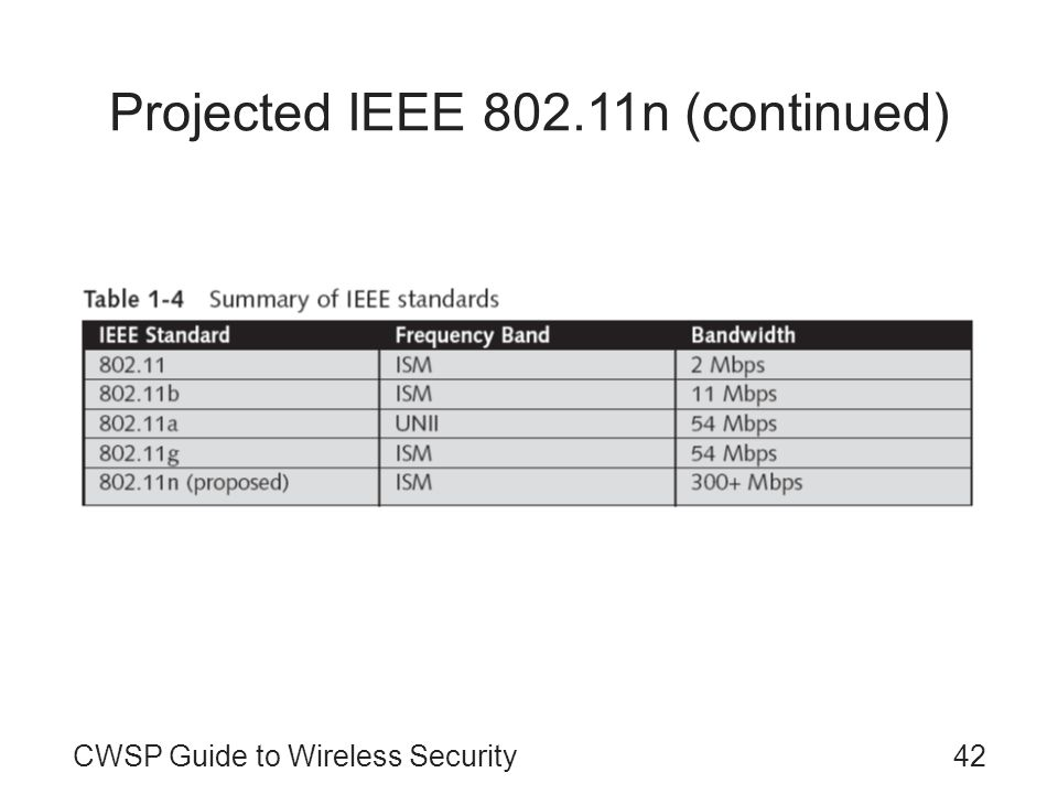 Projected IEEE 802.11n (continued)
