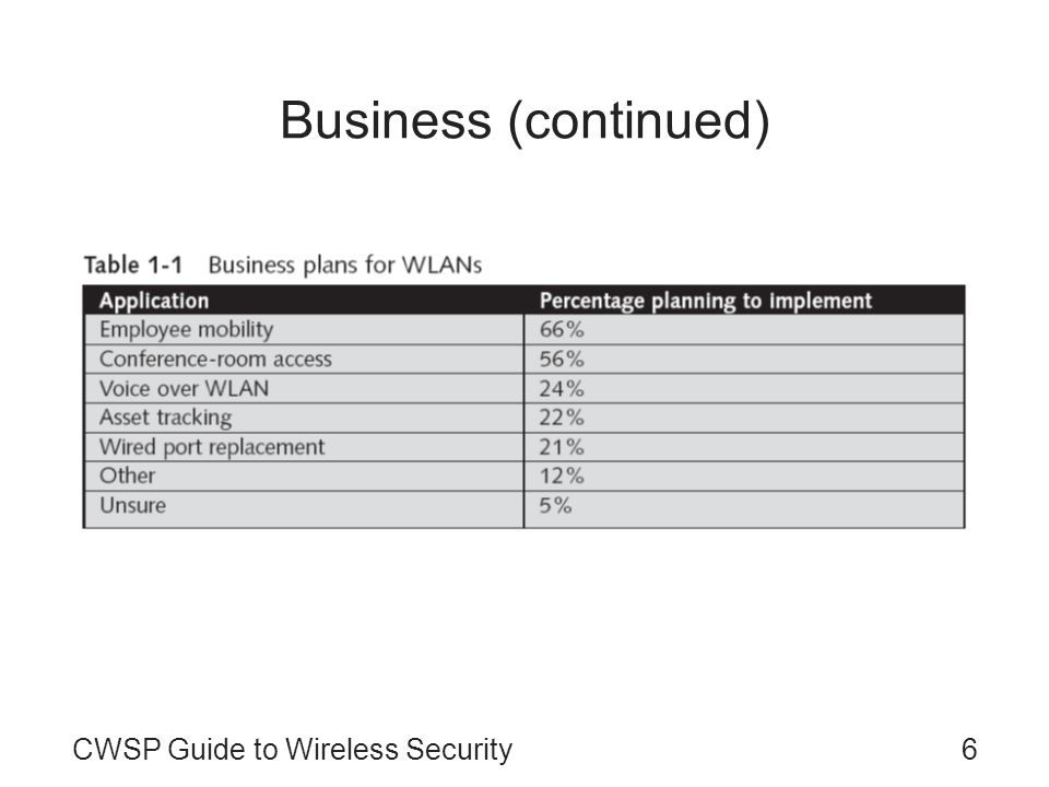 Business (continued) CWSP Guide to Wireless Security
