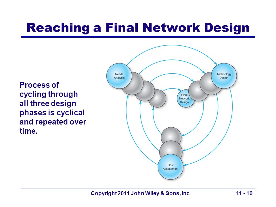 Reaching a Final Network Design