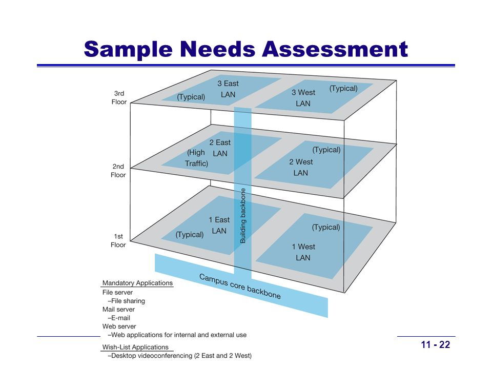 Sample Needs Assessment