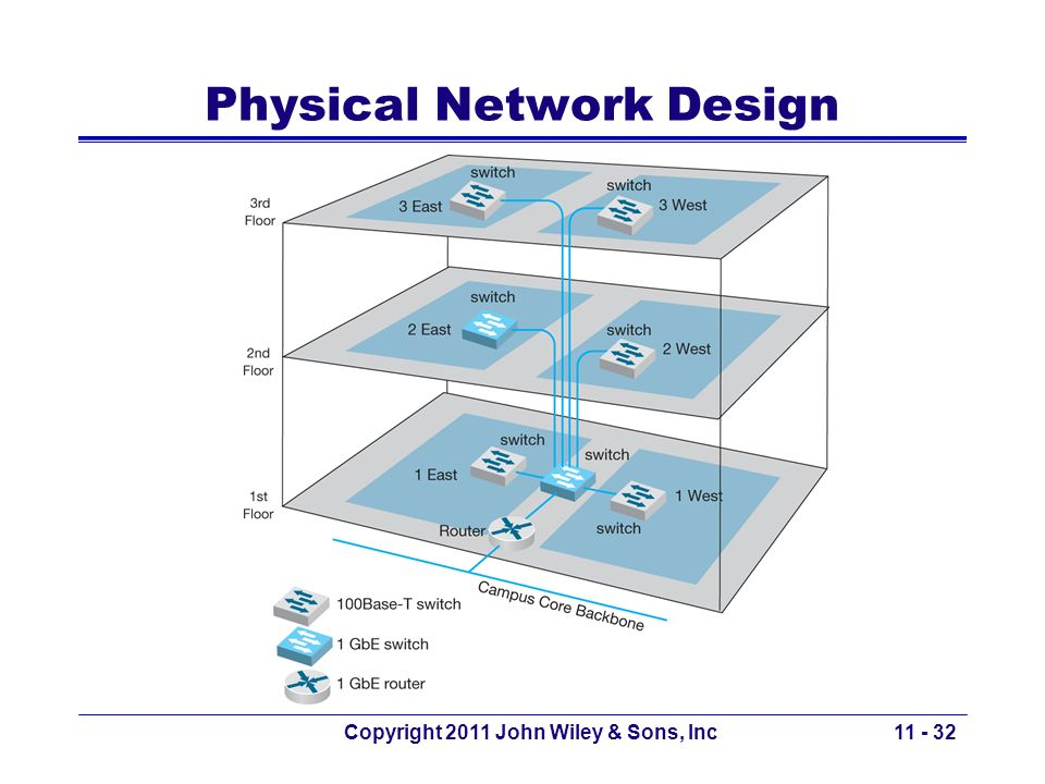 Physical Network Design