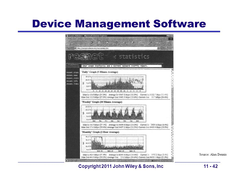 Device Management Software