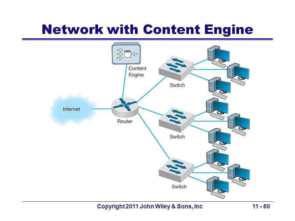 Network with Content Engine