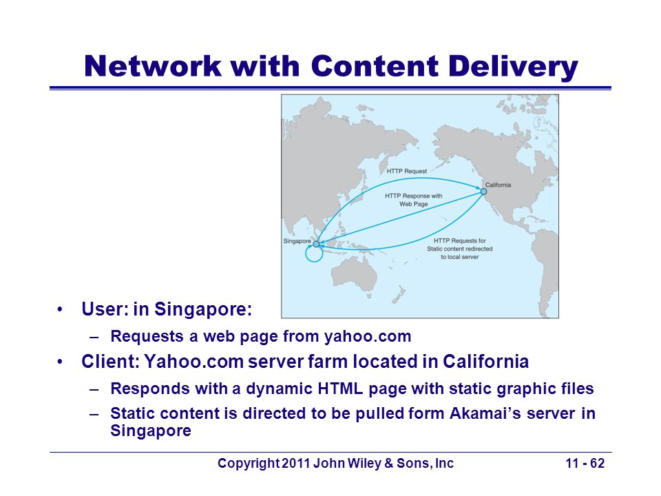 Network with Content Delivery
