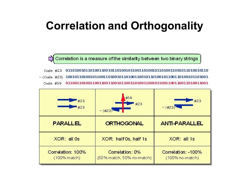 Correlation and Orthogonality