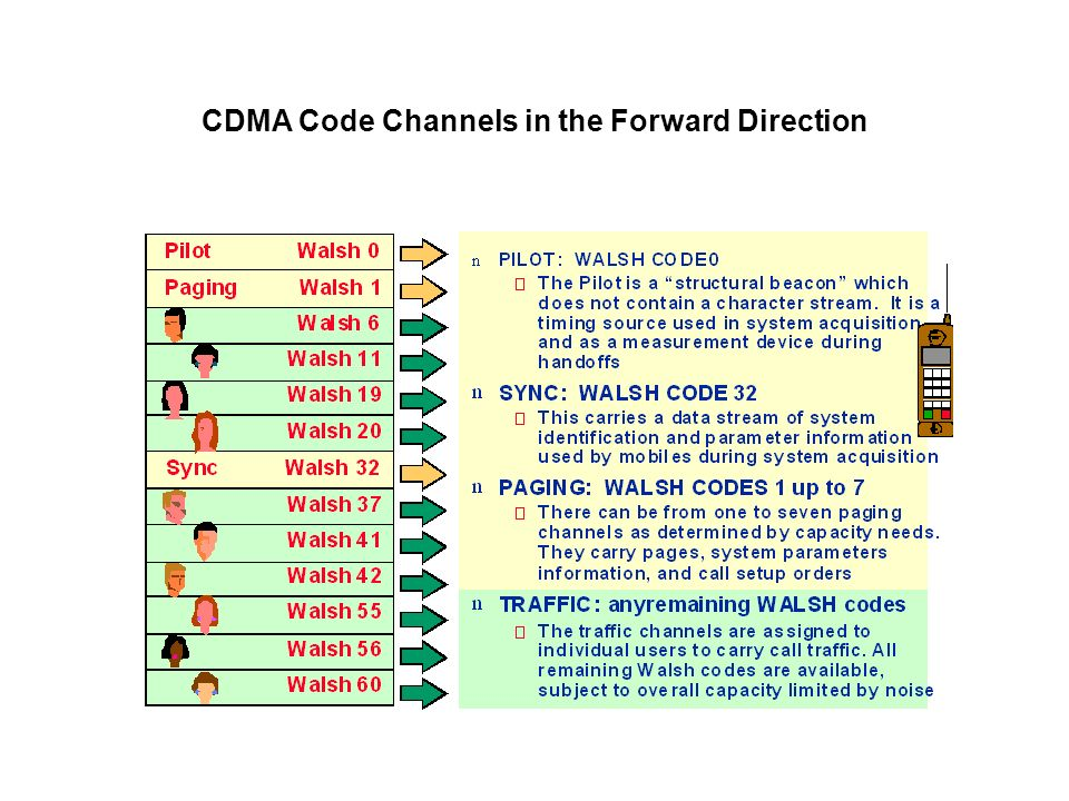 CDMA Code Channels in the Forward Direction