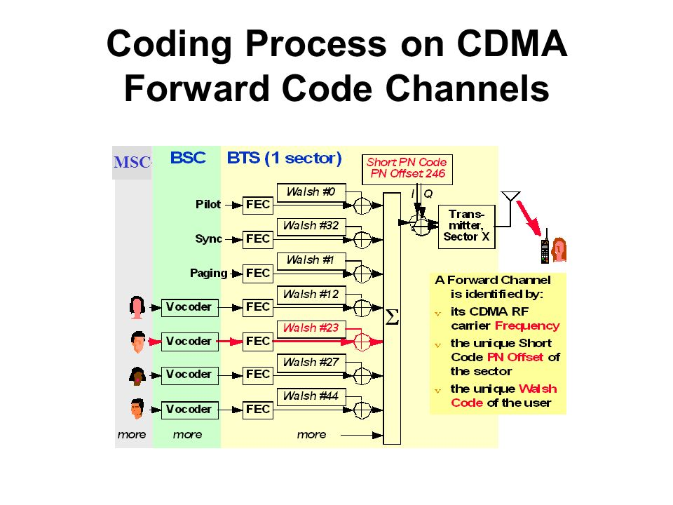 Coding Process on CDMA Forward Code Channels
