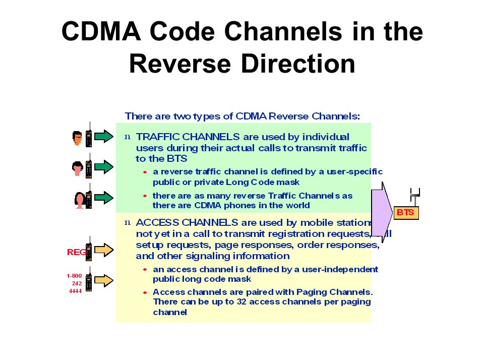 CDMA Code Channels in the Reverse Direction