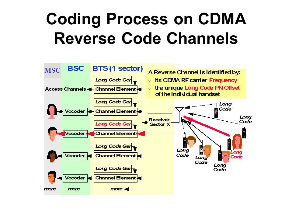 Coding Process on CDMA Reverse Code Channels