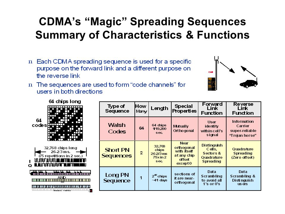 CDMA's Magic Spreading Sequences Summary of Characteristics & Functions