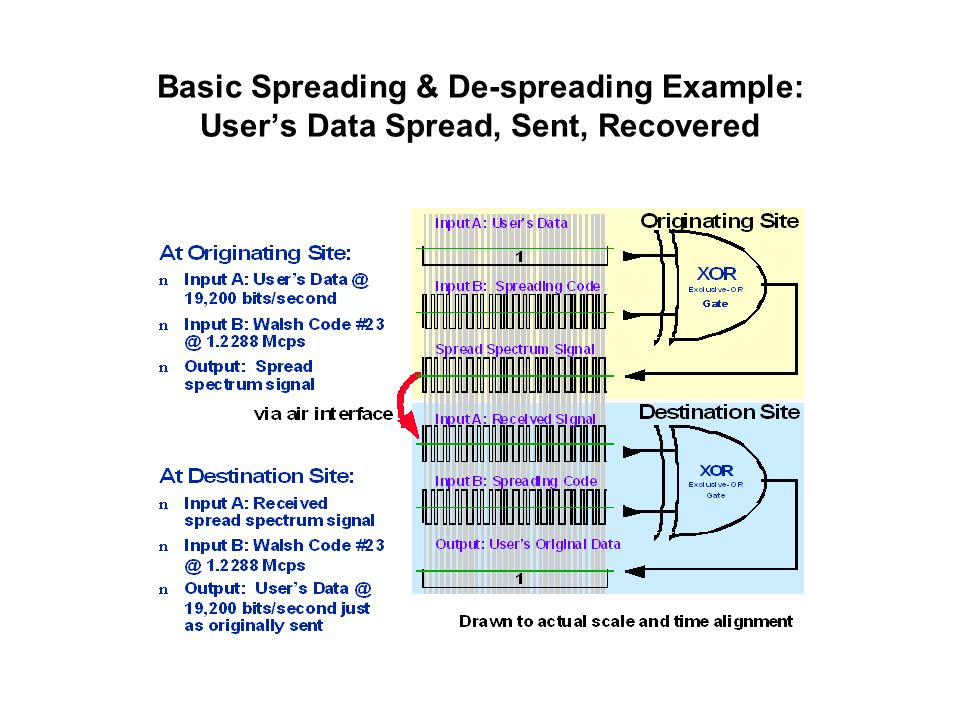 Basic Spreading & De-spreading Example: User's Data Spread, Sent, Recovered
