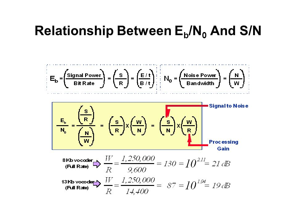 Relationship Between Eb/N0 And S/N
