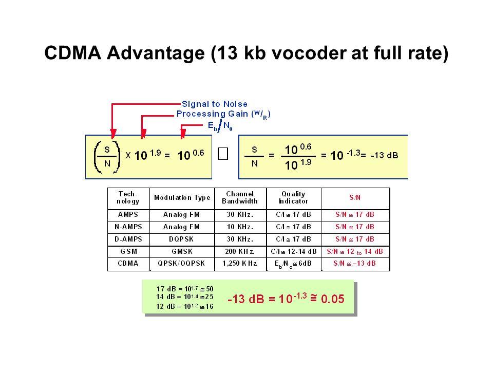 CDMA Advantage (13 kb vocoder at full rate)