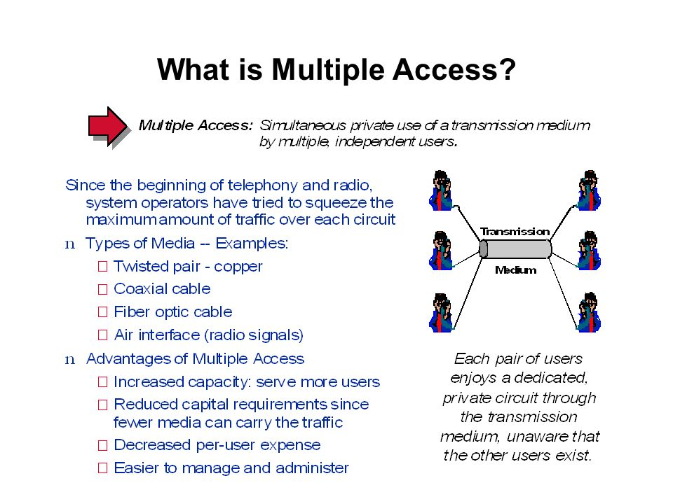What is Multiple Access