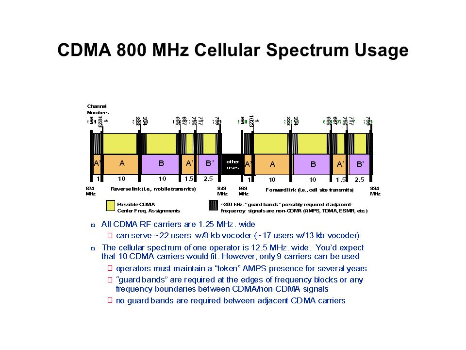CDMA 800 MHz Cellular Spectrum Usage