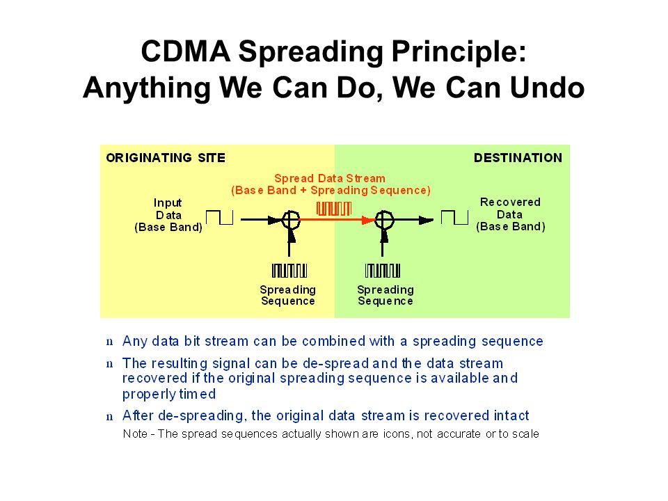 CDMA Spreading Principle: Anything We Can Do, We Can Undo
