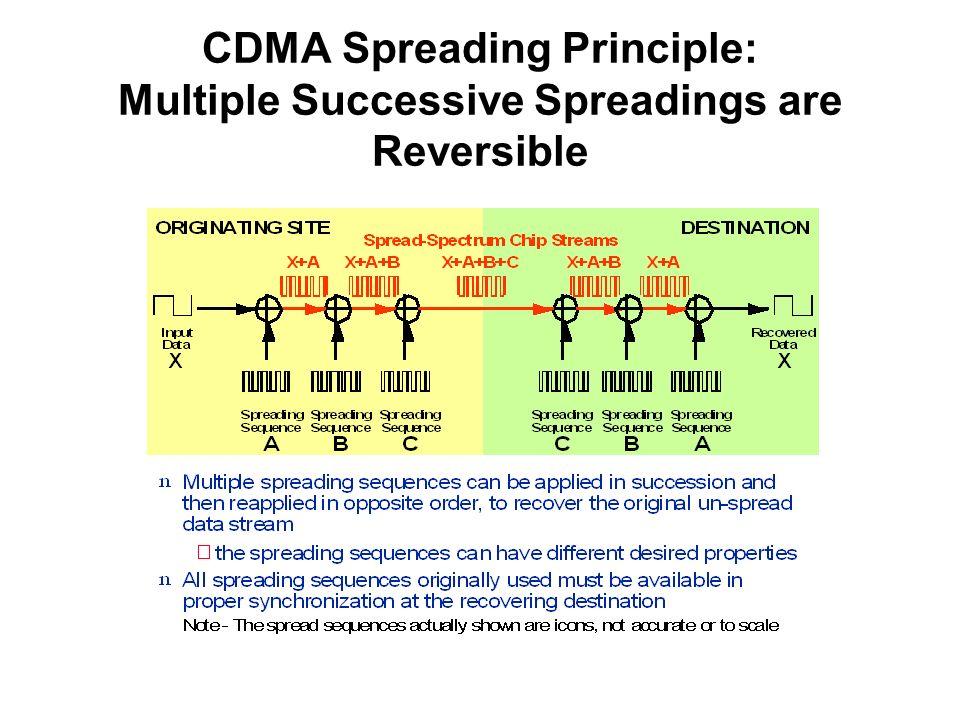 CDMA Spreading Principle: Multiple Successive Spreadings are Reversible