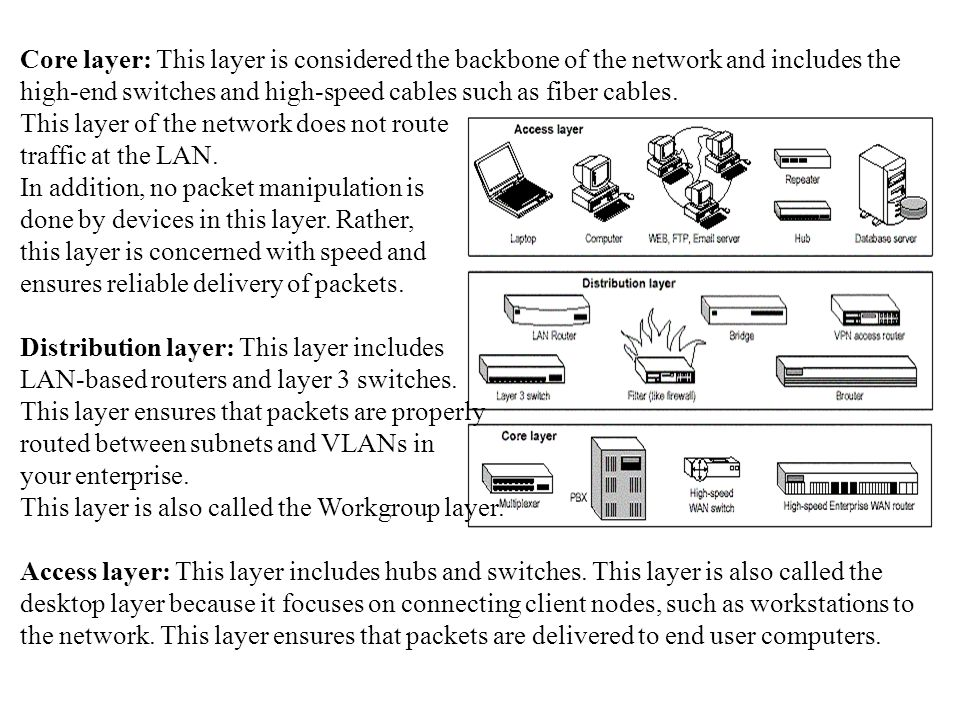 Core layer: This layer is considered the backbone of the network and includes the high-end switches and high-speed cables such as fiber cables.
