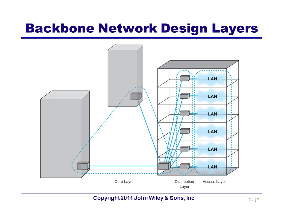 Backbone Network Design Layers
