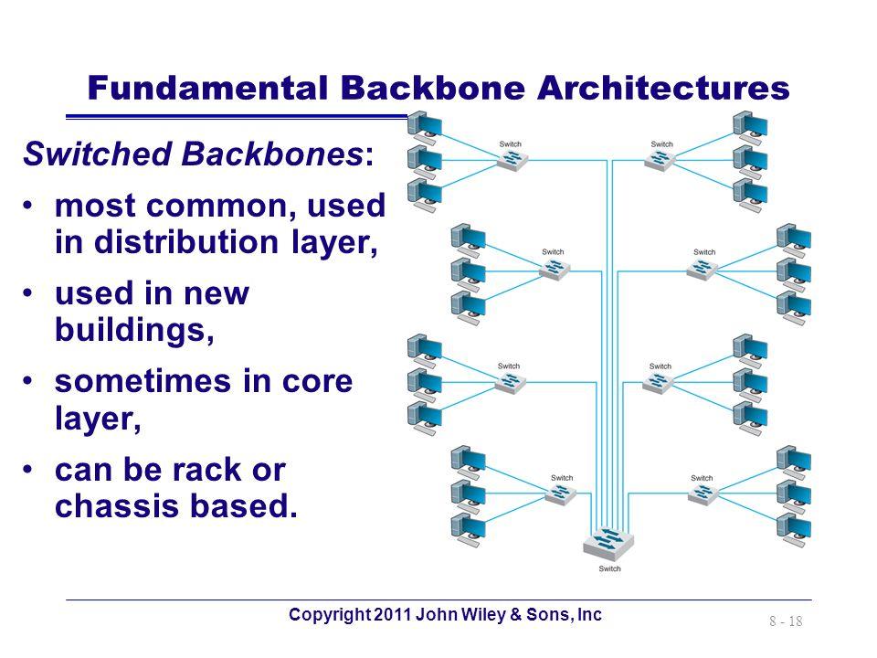 Fundamental Backbone Architectures
