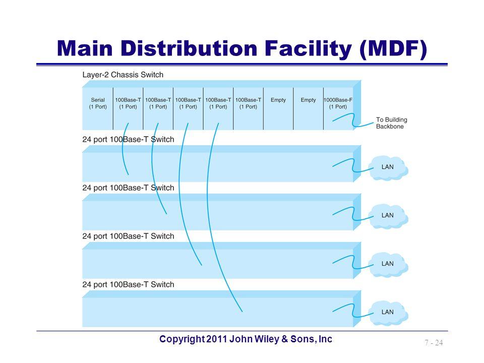 Main Distribution Facility (MDF)