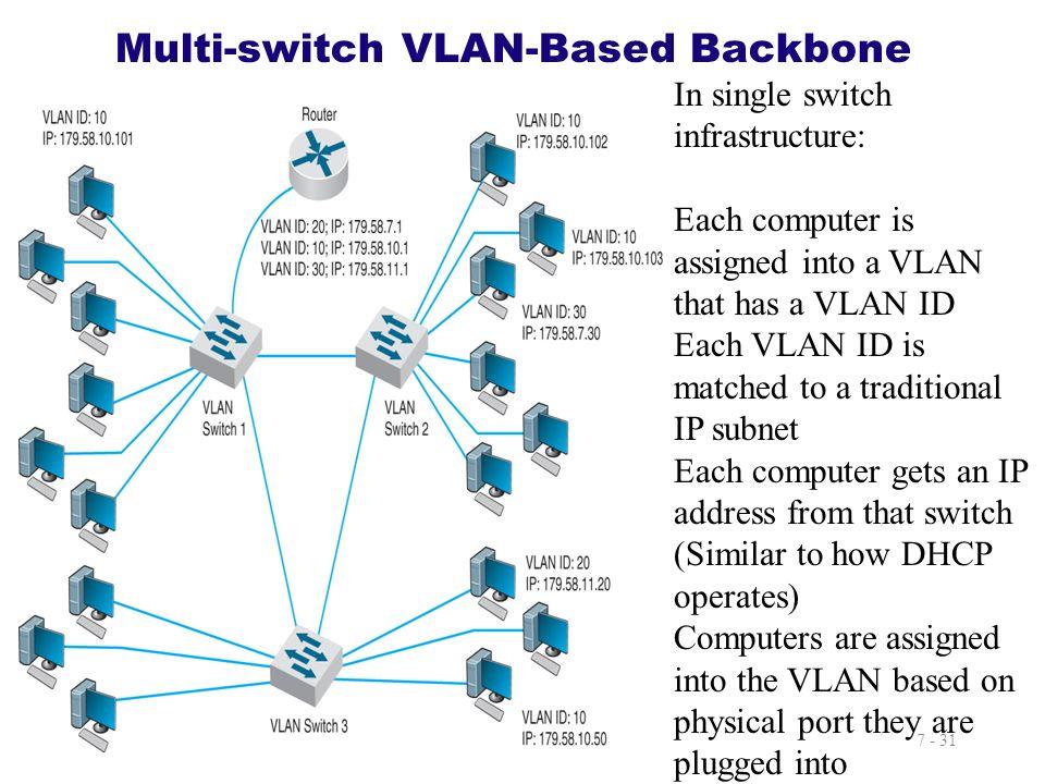 Multi-switch VLAN-Based Backbone
