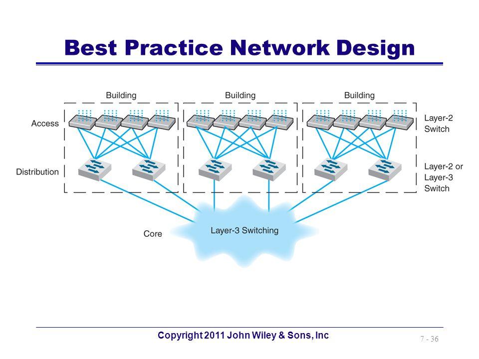 Best Practice Network Design