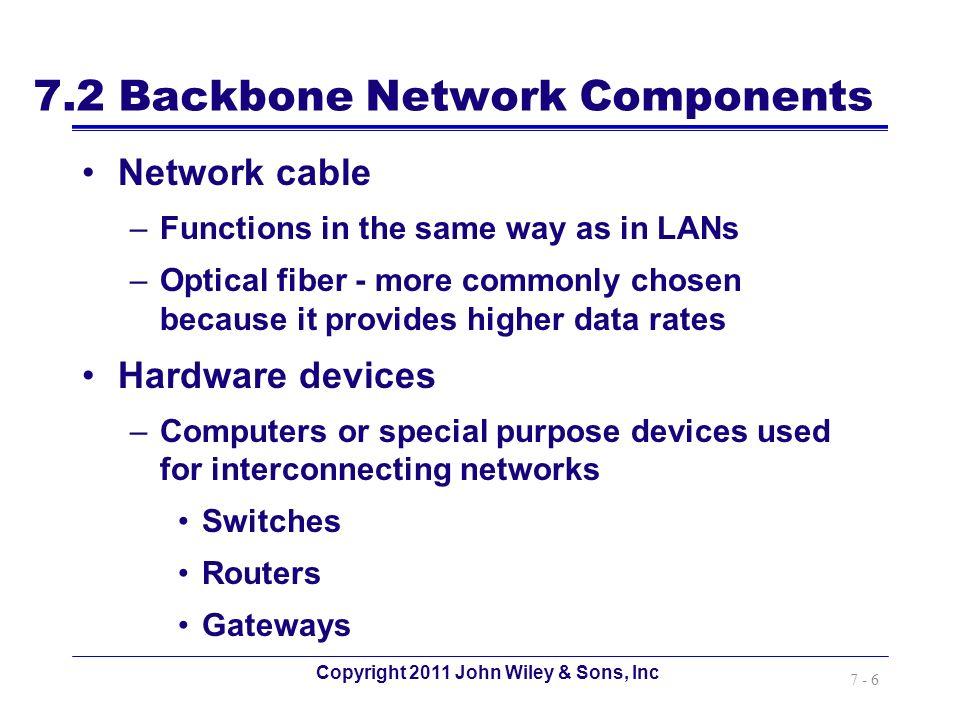 7.2 Backbone Network Components