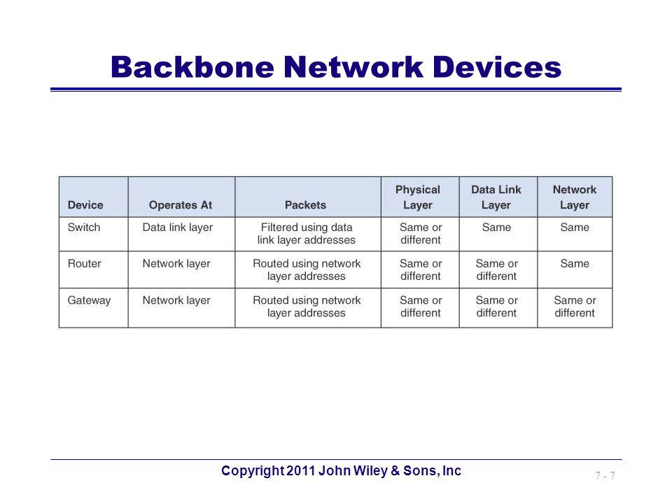 Backbone Network Devices