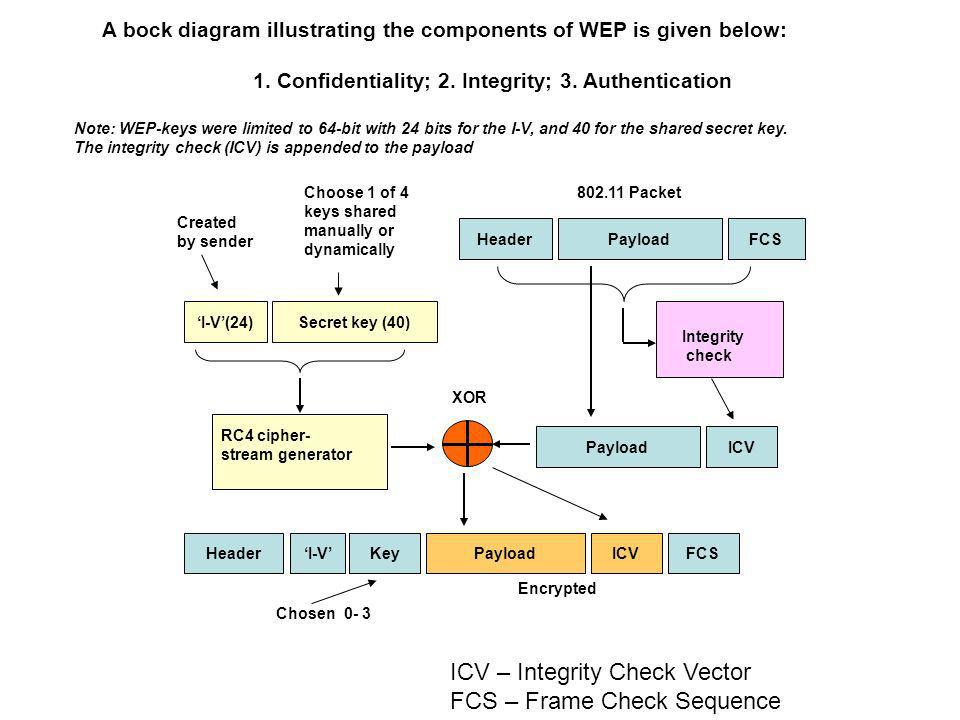 ICV – Integrity Check Vector FCS – Frame Check Sequence