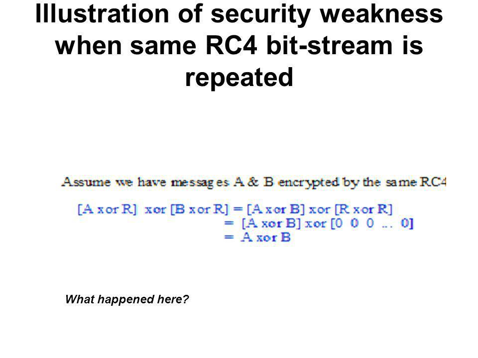 Illustration of security weakness when same RC4 bit-stream is repeated