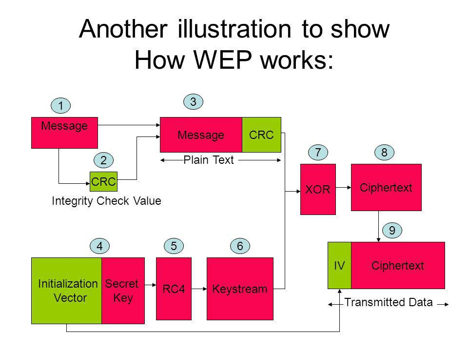 Another illustration to show How WEP works: