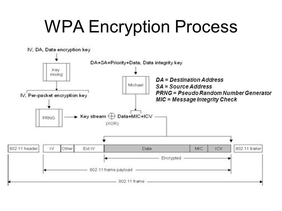 WPA Encryption Process