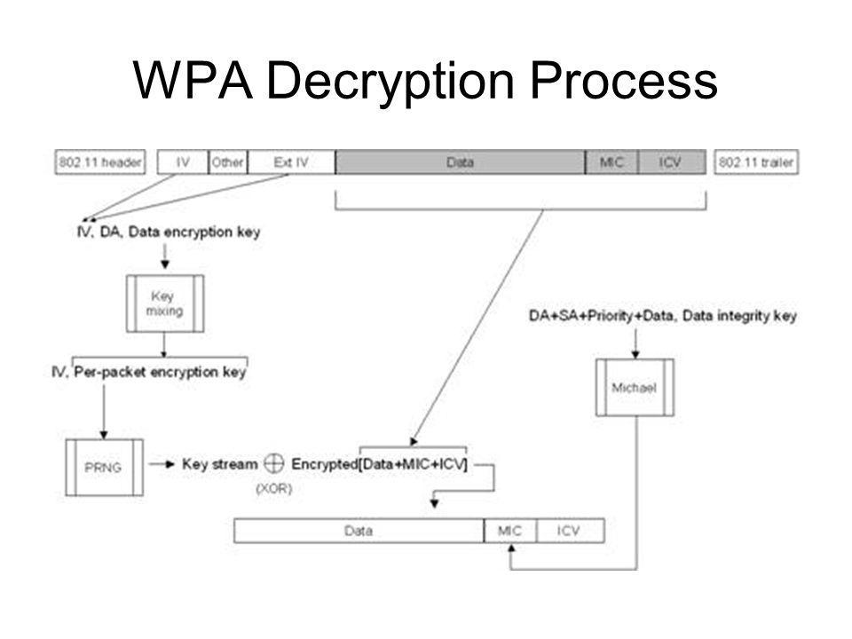 WPA Decryption Process