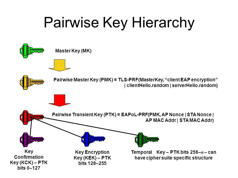 Pairwise Key Hierarchy