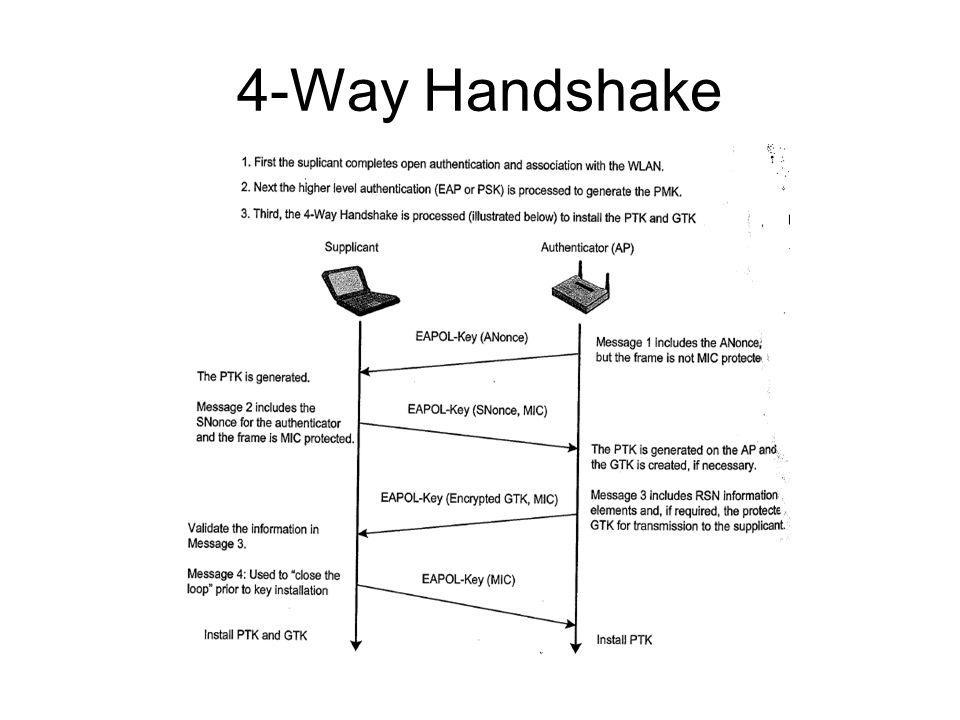 4-Way Handshake