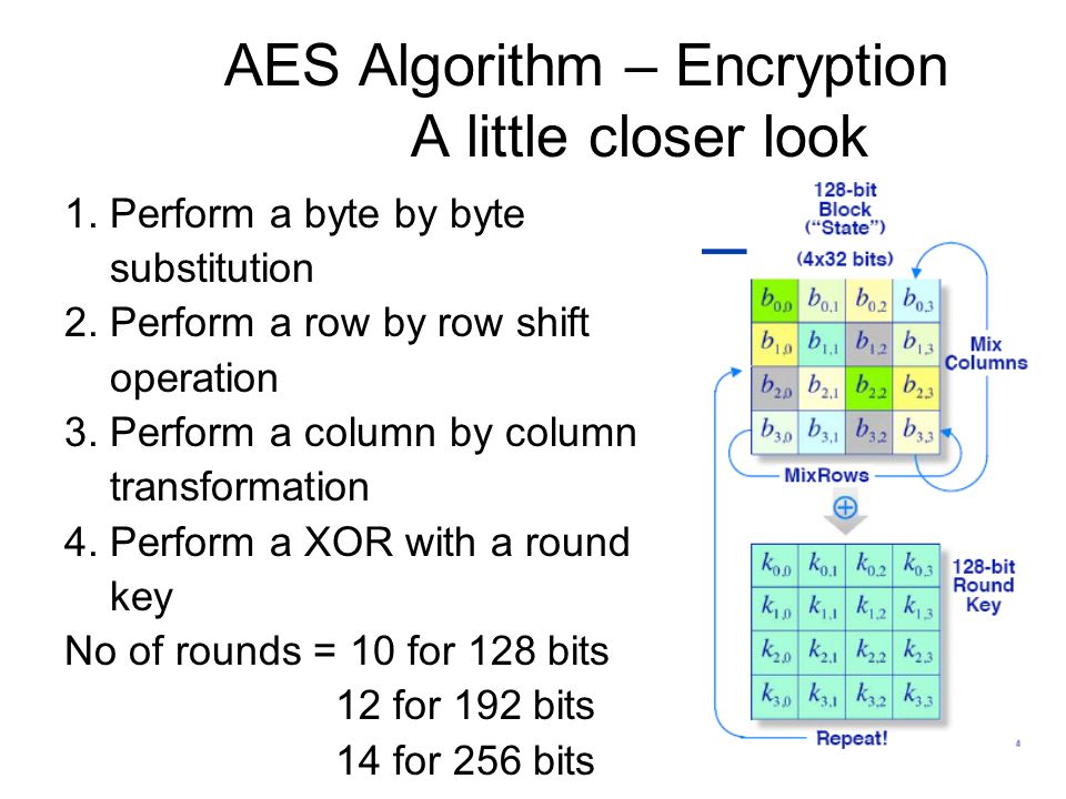 AES Algorithm – Encryption A little closer look