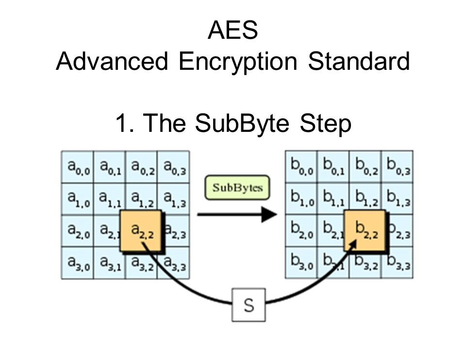 AES Advanced Encryption Standard 1. The SubByte Step