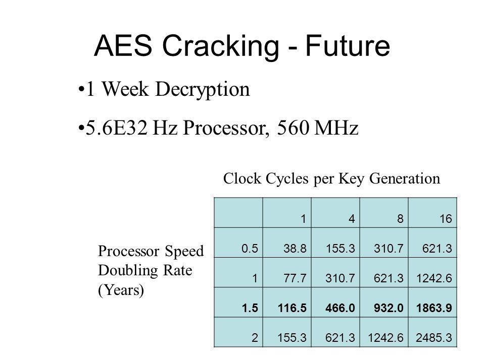 AES Cracking - Future 1 Week Decryption 5.6E32 Hz Processor, 560 MHz